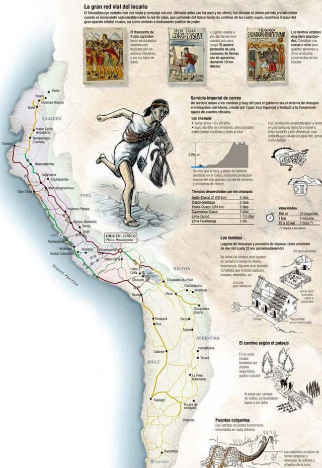 La-Gran-Red-Vial-Del-Incario
